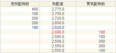 メタップス(6172)PTS価格