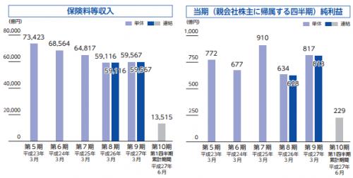 かんぽ生命保険(7181)IPO新規上場承認