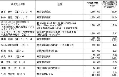 AppBank(6177)IPO