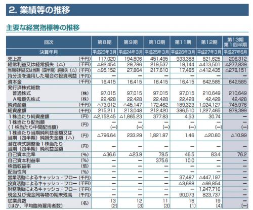 グリーンペプタイド(4594)IPO初値予想