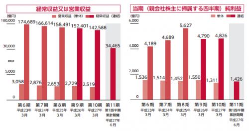 日本郵政(6178)IPO評判