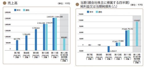 パートナーエージェント(6181)IPO初値予想