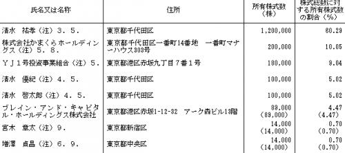 鎌倉新書(6184)ロックアップ
