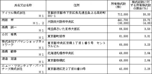 あんしん保証(7183)ベンチャーキャピタル
