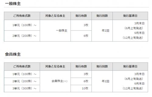 セントラルスポーツ(4801)株主優待
