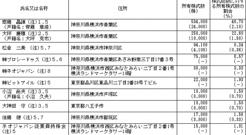ネオジャパン(3921)ベンチャーキャピタルロックアップ