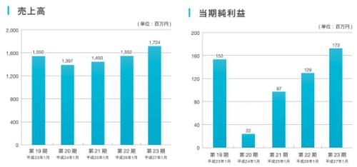 ネオジャパン(3921)IPO評判