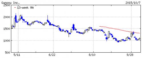 グノシー(6047)IPOは駄目だった