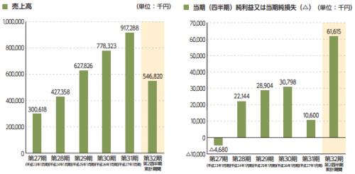 鎌倉新書(6184)IPO評判と人気