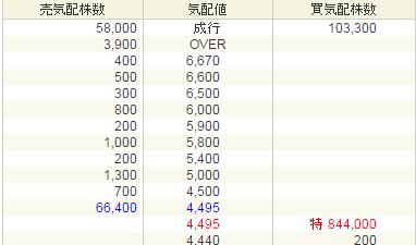 ネオジャパン(3921)初値利益