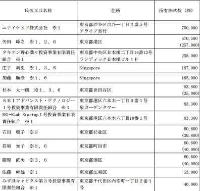 ソーシャルワイヤー(3929)IPOベンチャーキャピタル