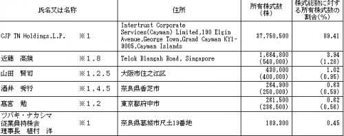 ツバキ・ナカシマ(6464)IPOロックアップ