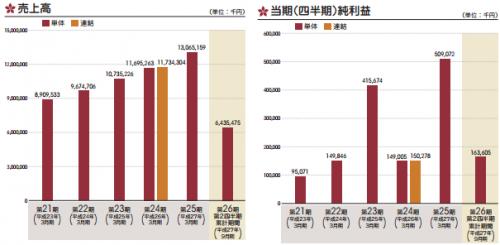 一蔵(6186)IPO