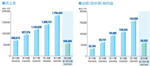 グラフィコ(4930)IPO評判人気