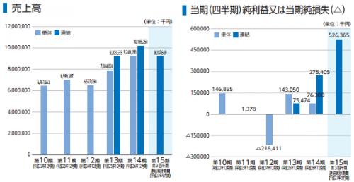 ビジョン(9416)IPO初値予想