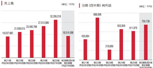 ケイアイスター不動産(3465)IPOが新規上場承認