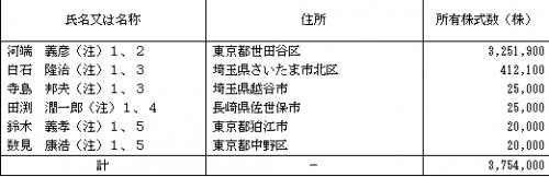一蔵IPO(6186)ロックアップ
