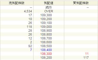 いちごホテルリート投資法人投資証券(3463)初値結果