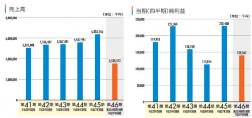 ランドコンピュータ(3924)IPOが東証2部に上場承認