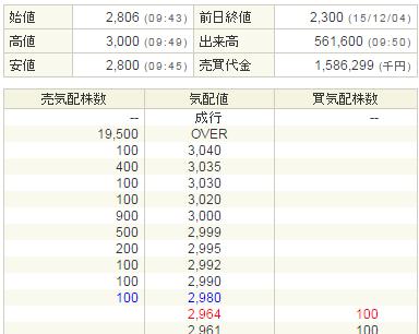 鎌倉新書(6184)IPO初値