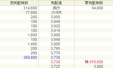 ダブルスタンダード3925 初値結果と買い需要