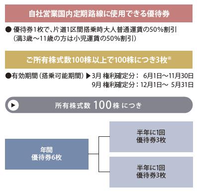スターフライヤー(9206)株主優待