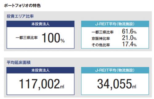 ラサールロジポート投資法人(3466)IPO初値予想