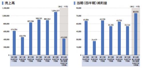 はてな(3930)IPO評判と人気
