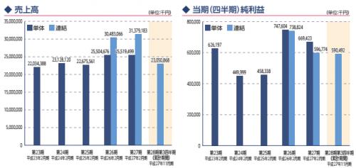 中本パックス(7811)IPO初値予想