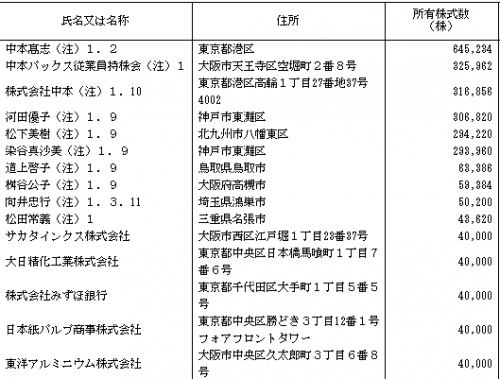中本パックス(7811)株主構成