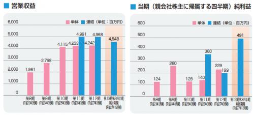 ヒロセ通商(7185)IPO評判分析