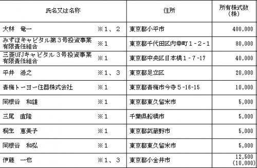 アグレ都市デザイン(3467)IPO人気と評判