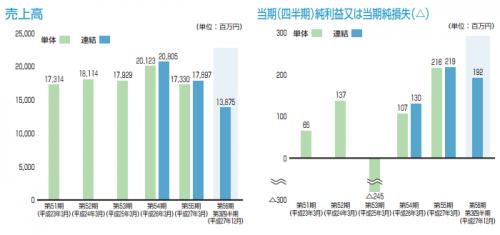昭栄薬品(3537)IPO新規上場承認