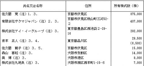 ベネフィットジャパン(3934)ロックアップ状況