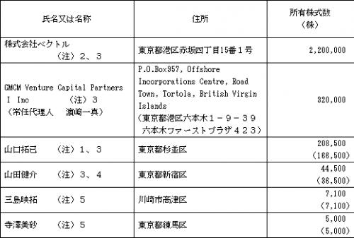 PR TIMES(3922)株主構成ベンチャーキャピタル