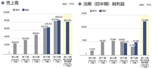 PR TIMES(3922)IPO業績と幹事団