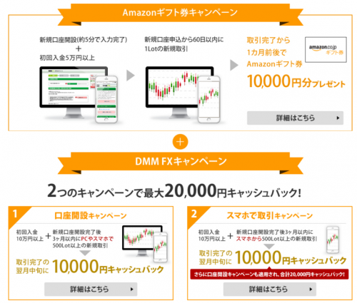 DMMFX評判タイアップ特典