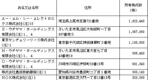 ユー・エム・シー・エレクトロニクス(6615)ロックアップと株主保有