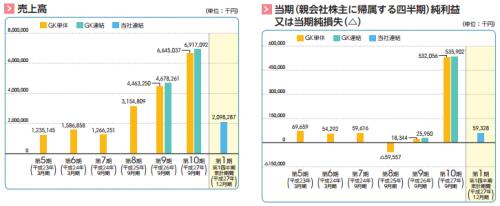 グローバルグループ(6189)IPO売上と業績