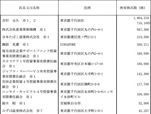 ヨシムラ・フード・ホールディングス(2884)IPOロックアップと株主