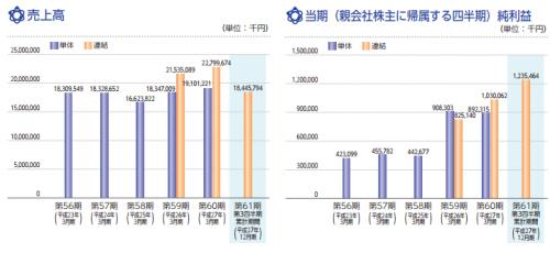 イワキ(6237)IPO初値予想