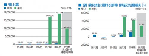 ウイルプラスホールディングス(3538)IPO人気