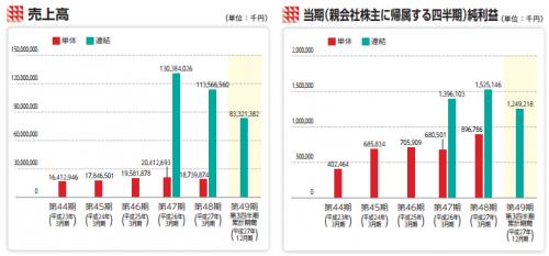ユー・エム・シー・エレクトロニクス(6615)業績推移と評判