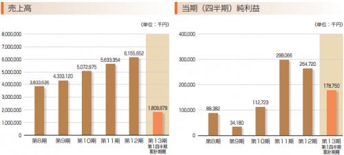 ブラス(2424)IPO初値予想