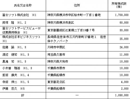 富士ソフトサービスビューロ(6188)IPO株主構成