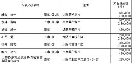 ヒロセ通商IPO初値予想とロックアップ