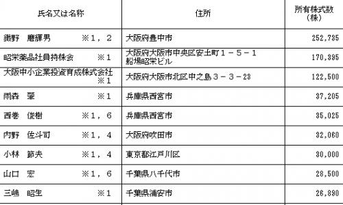 昭栄薬品(3537)IPOロックアップ