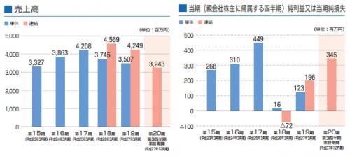 ベネフィットジャパン(3934)IPO新規上場承認