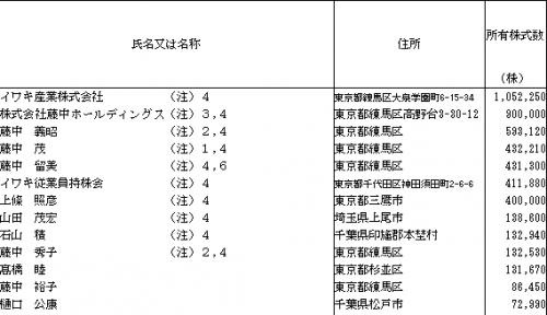 イワキ(6237)ロックアップ情報と株主構成