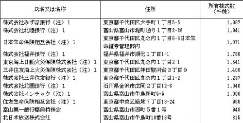 富山第一銀行(7184)IPOロックアップとVC